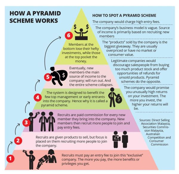 can you make money in a pyramid scheme