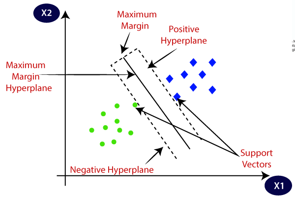 Support Vector Machines—All you need to know