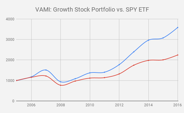 Quant Post 4: Factor Investing and 'Momentum' in Equities