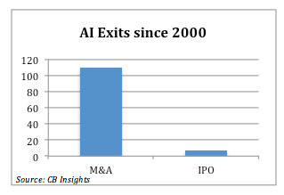 Investment arbitrage or aberration - AI startups.
