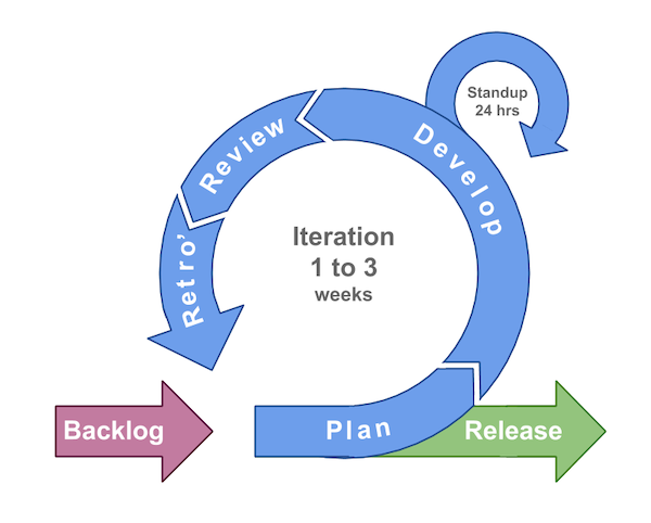 Agile Process. Typical agile process with short iterations, daily stand-ups and frequent releases