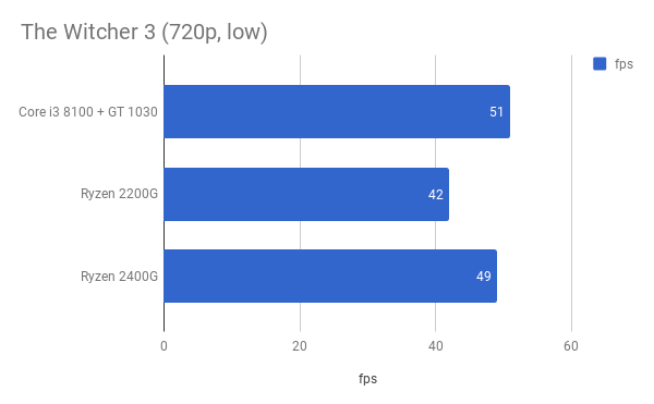 Ryzen 2200G or 2400G or Core i3 8100 + GT 1030 for a budget