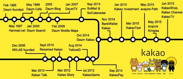 What Is Kakao and Why Should You Care? - Alive Studios - Medium