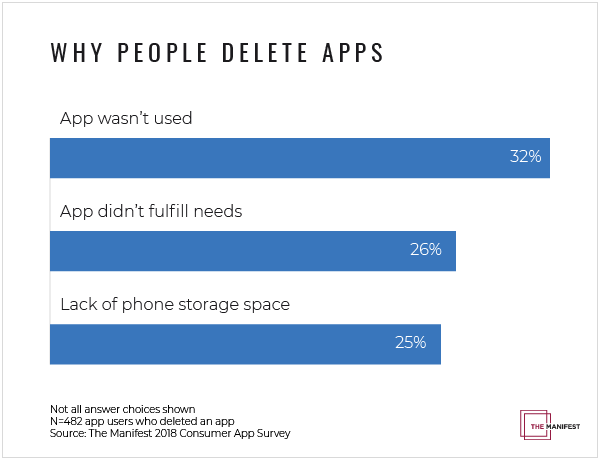 A Quarter Of Smartphone Owners Delete Mobile Apps To Free Up