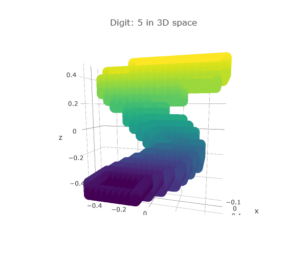 3-D MNIST with Deep Learning Studio - Rajat - Medium