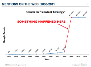 Timeline from 2000 to 2011 showing Something Happened Here in 2009 where mentions on the Web increased dramatically.