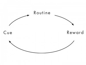 Diagram of the words routine, Reward and Cue. There are three arrow lines connecting each of these words as a circle to showcase it's a cycle.