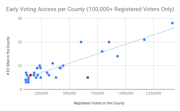 Chart Representing Early Voting Access per County in the State of Florida