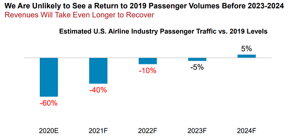 Source: Airlines for America