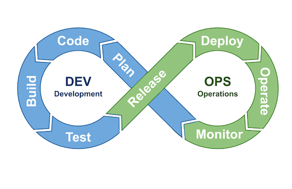 The DevOps process model showing the continuous cycle of plan, code, build, test, release, deploy, operate, monitor. The comb