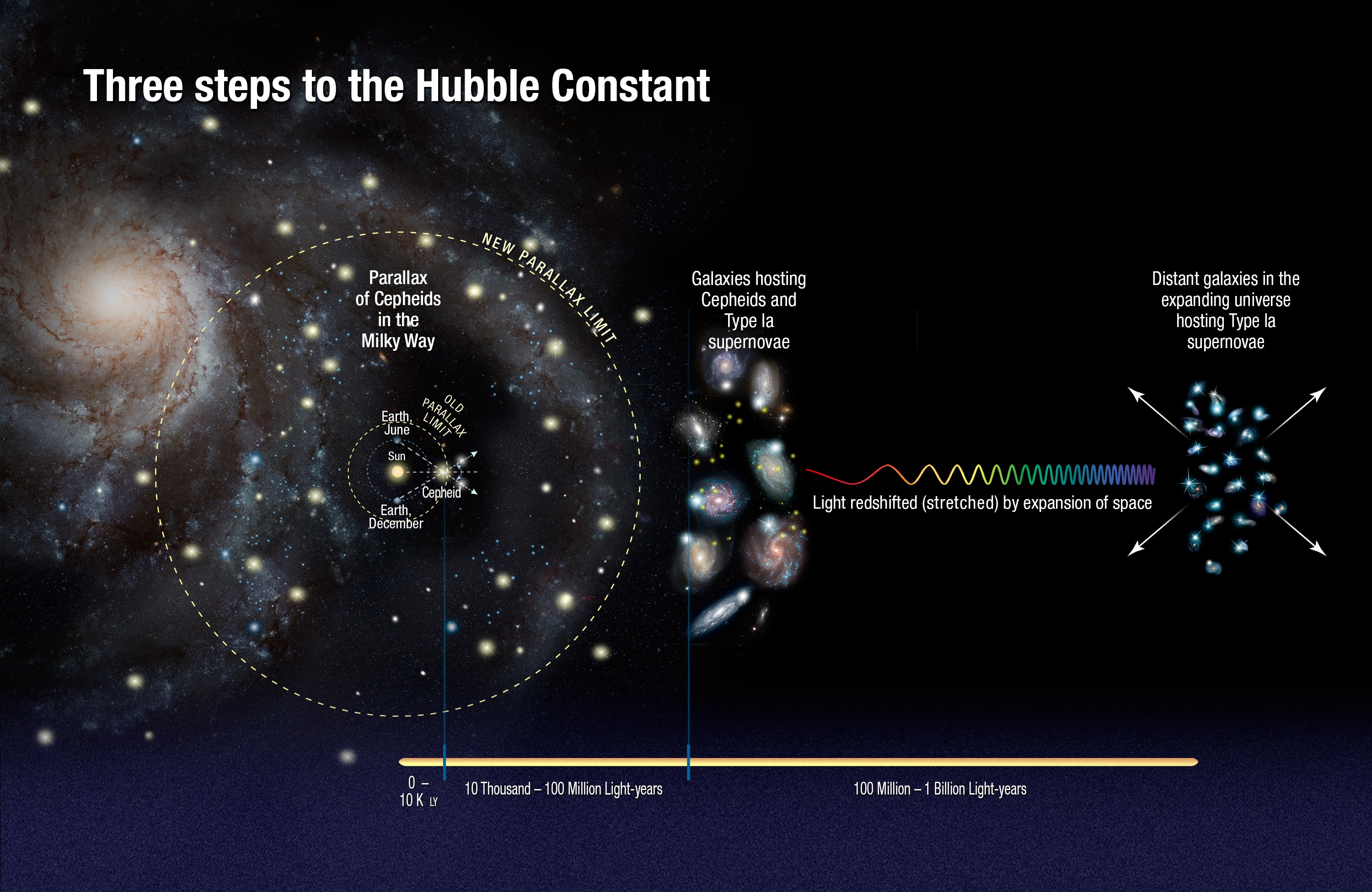 A diagram showing a three-step process to calculate the Hubble constant.