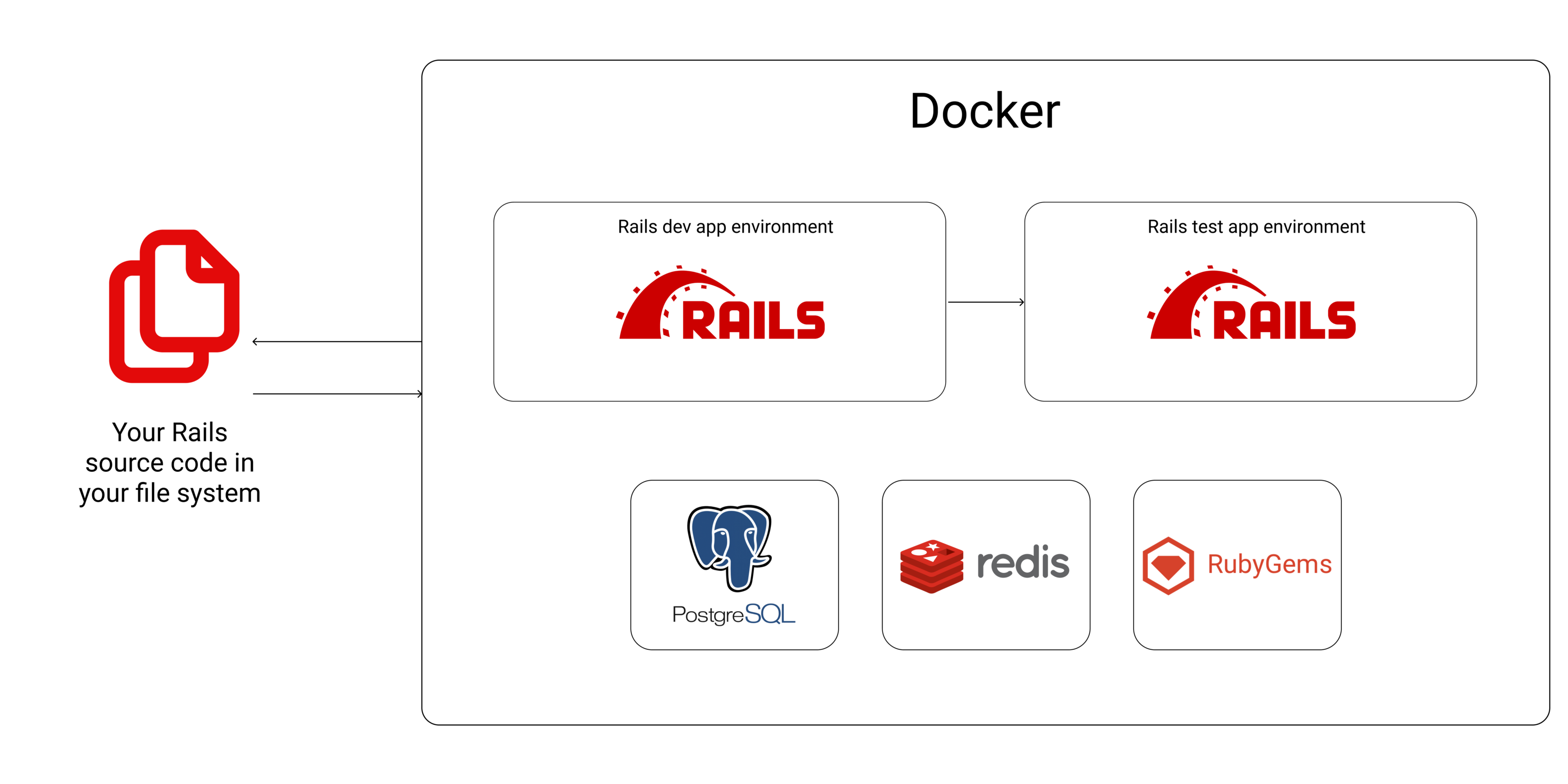 a diagram showing the relationship between your Rails source code and the other software mentioned in the article