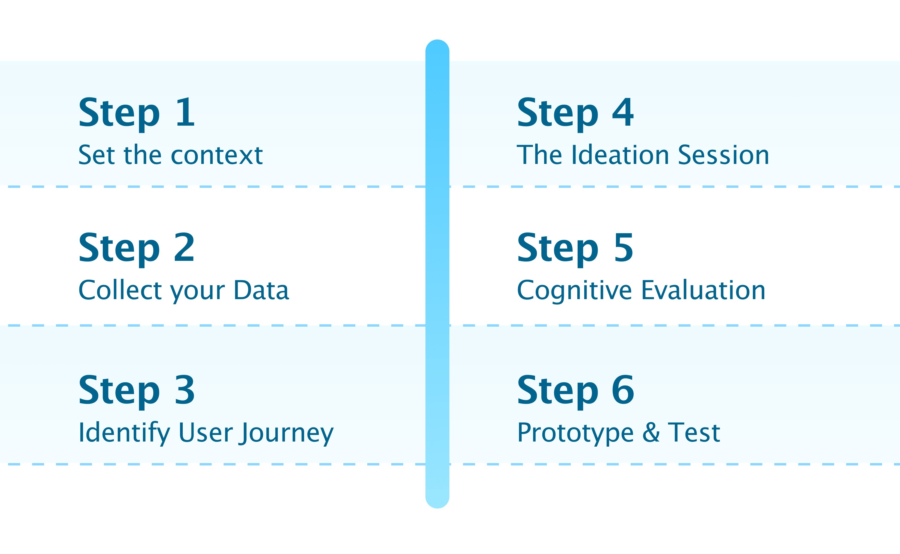 The 6 Steps of the Ideation Sprint: Context, Data, Journey, Session, Cognitive Evaluation & Testing.