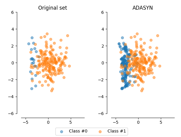 Fixing Imbalanced Datasets: An Introduction to ADASYN (with