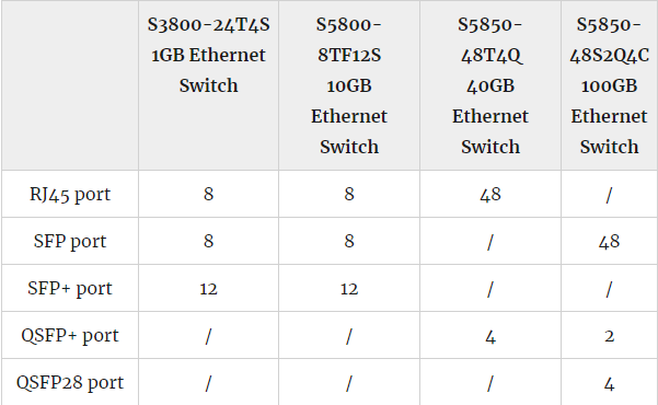 Get Further Understanding of Ethernet Switch Port Types