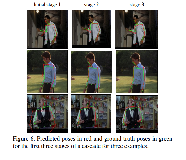 A 2019 Guide to Human Pose Estimation