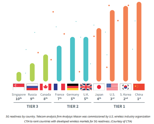 The leading countries in 5G network are South Korea, China, the United States.