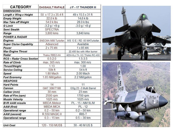 Which is a more advanced fighter, aircraft Rafale or