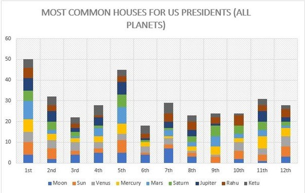 Most Common Houses For US Presidents — ASTROLOGICAL OBSERVATIONS — Quora