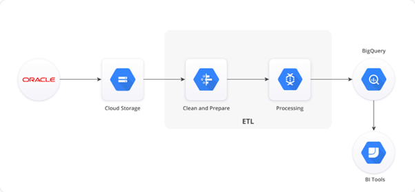 Data Migration to GCP : Oracle Migration to GCP BigQuery