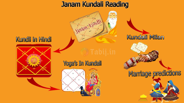 Full Janam kundali reading in Hindi by date of birth and time