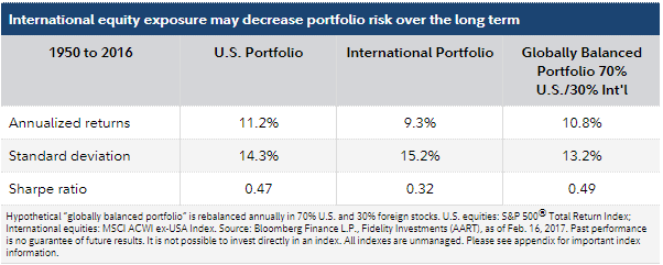 International equity exposure may decrease portfolio risk over the long term