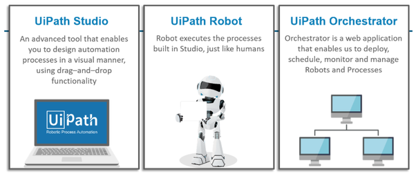 UiPath Robotic Process Automation — Job Opportunities and Salary