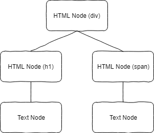 Learn to visualize React components by parsing JSX with Babel
