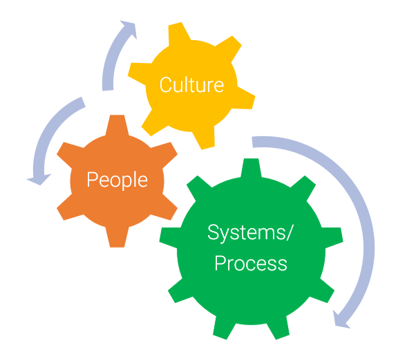 Culture, people, and systems/process is necessary to build a strong growth function