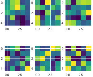 Visualizing Various Filter Initializers in Keras - Good Audience