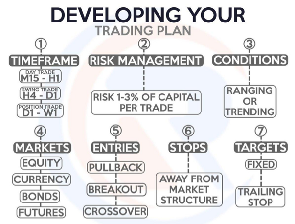 Developing Your Trading Plan