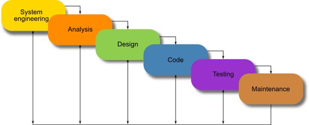 Know about the top Custom Software Development Methodologies