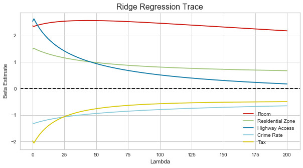 Ridge Regression for Better Usage - Towards Data Science