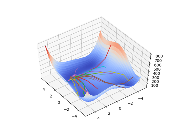 Hyperparameter Optimisation Utilising a Particle Swarm Approach