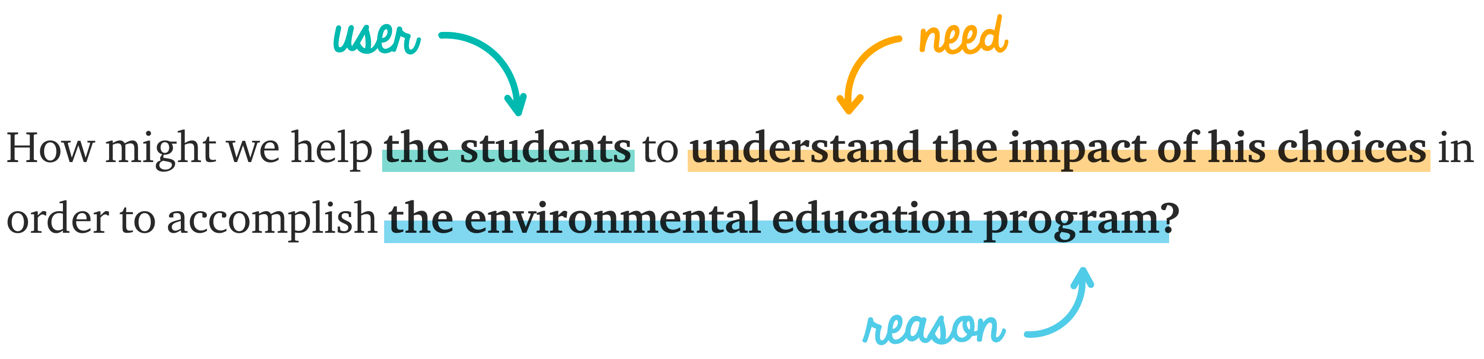 Help the students to understand the impact of his choices in order to accomplish the environmental education program.