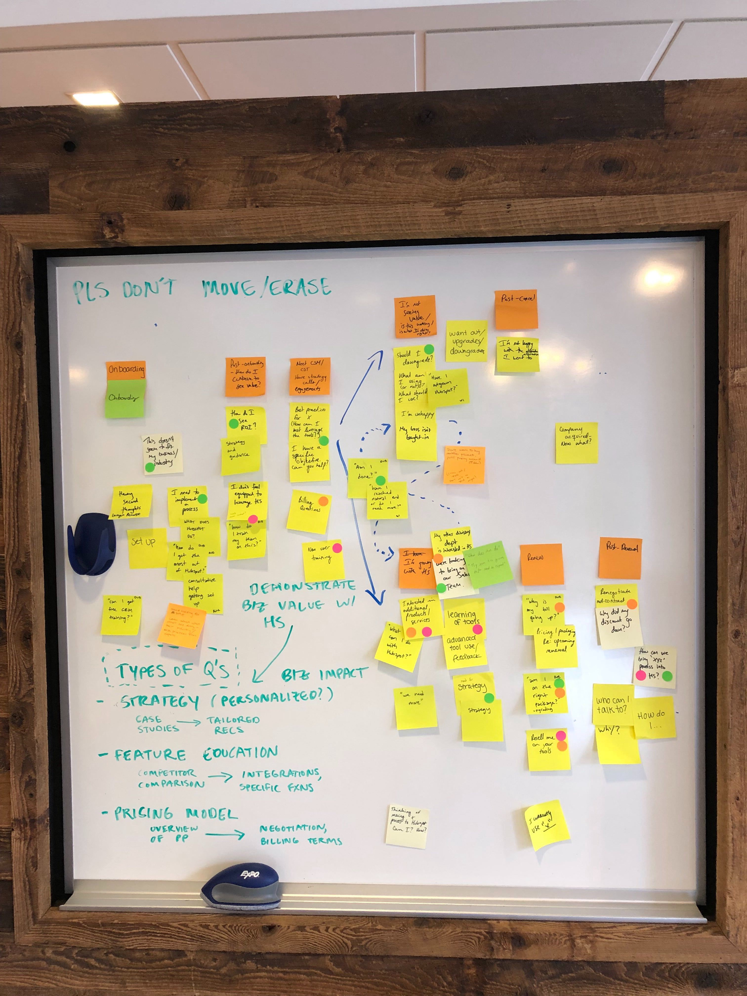 A whiteboard filled with notes on multi-colored sticky notes.