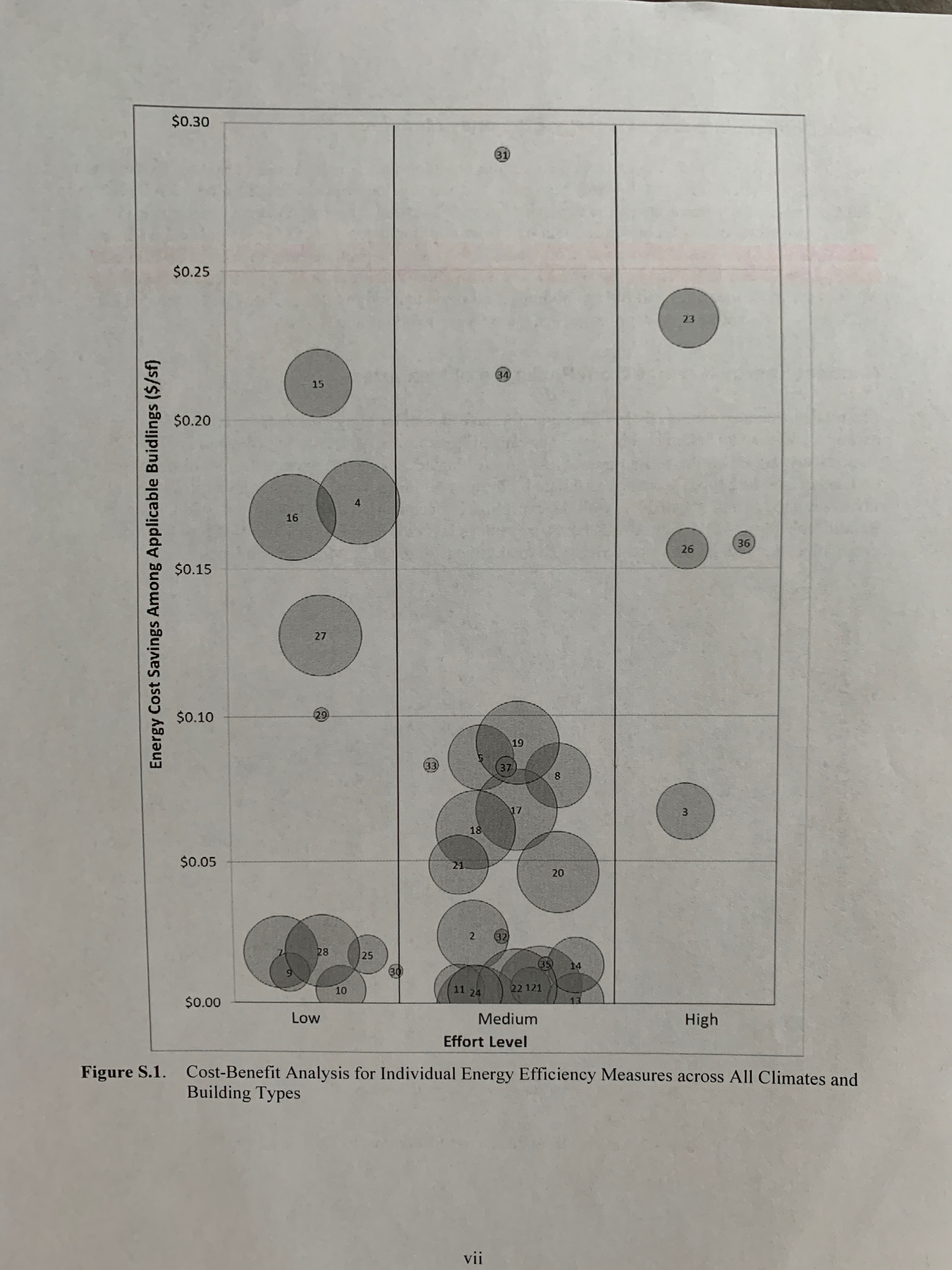 In this diagram, cost-benefit is charted for energy efficiency measures by effort level and potential savings.