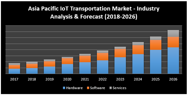 Asia Pacific IoT Transportation Market is one of the fastest