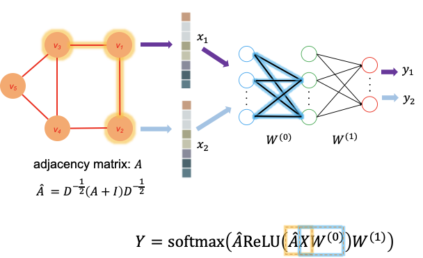How to train graph convolutional network models in a graph database
