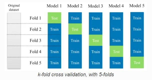 How to deal with Cross-Validation based on KNN algorithm