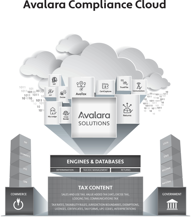 Avalara Ipo S 1 Breakdown Alex Clayton Medium