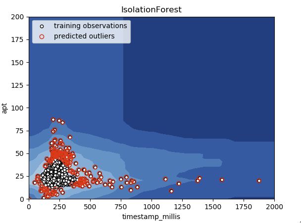 Open Source Anomaly Detection Projects - Himanshu Mittal