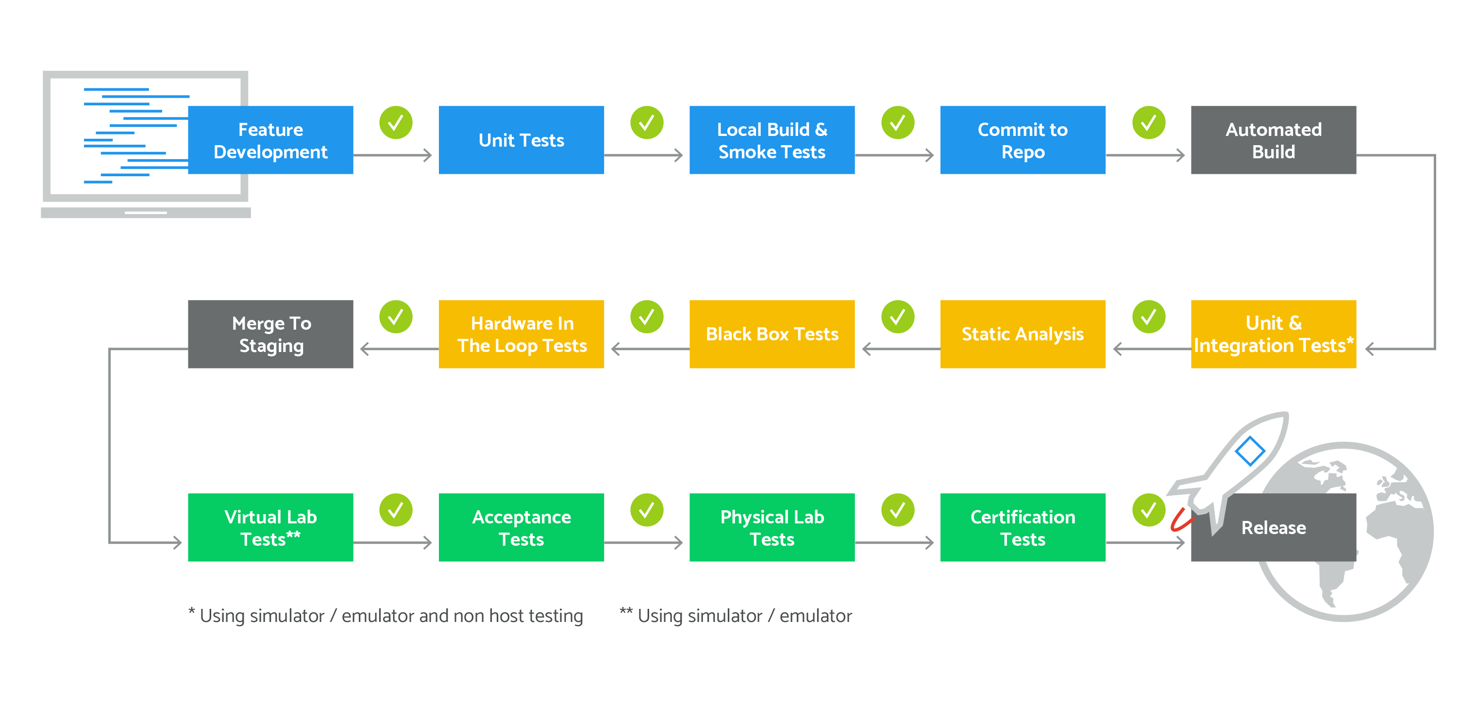 How to Build a Continuous Integration and Delivery Process