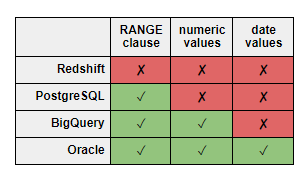 Window Function ROWS and RANGE on Redshift and BigQuery