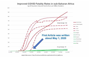 Endemic HCQ as an anti-malarial massively reduces mortality rate in Sub-Sharan Africa image