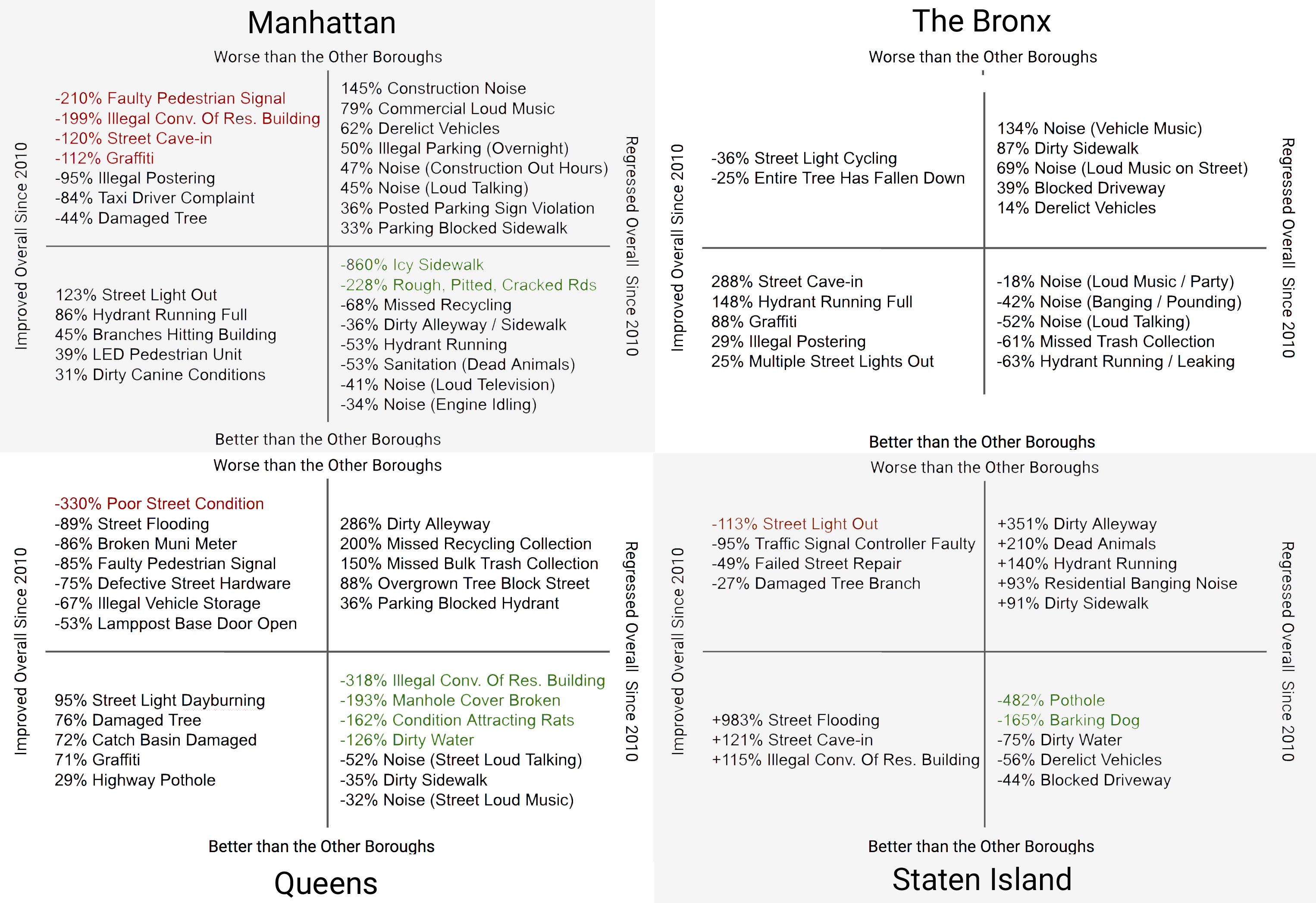 The Rise and Fall of New York City (311 complaints) — TIL