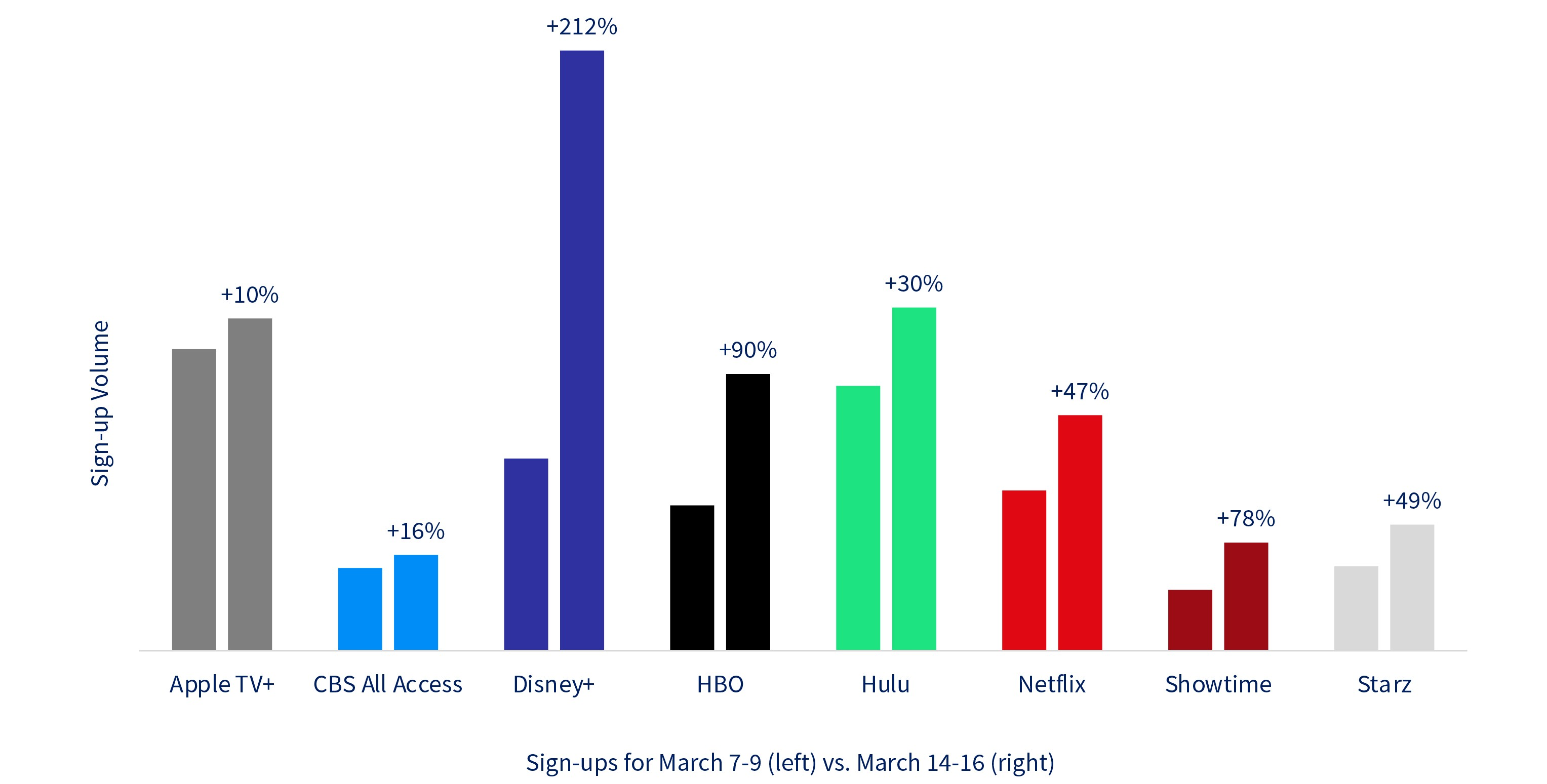 Increase in US Sign-up volume relative to the week prior: Disney+ increased by 212%.