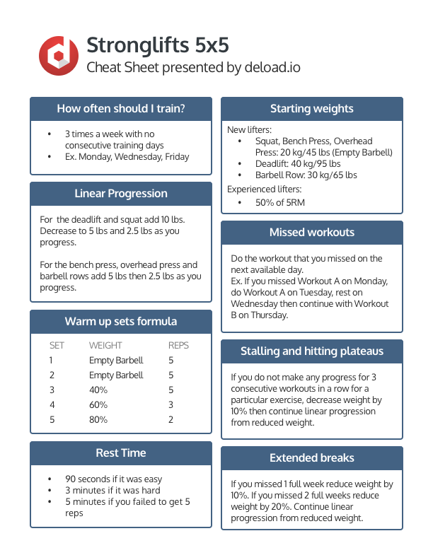 Stronglifts 5x5 Cheat Sheet Use This Cheat Sheet To Quickly Help By Justlift Medium