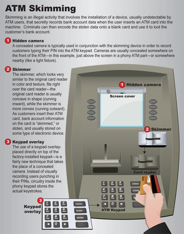 ATM Skimmer — How to Spot and Avoid Dangerous ATM Insert Skimmer
