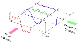 Introduction to Wavelet Theory - Financial Time-Series
